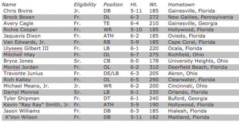 The full list of new Zips to the football team.