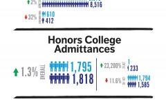 Fewer headed to UA?