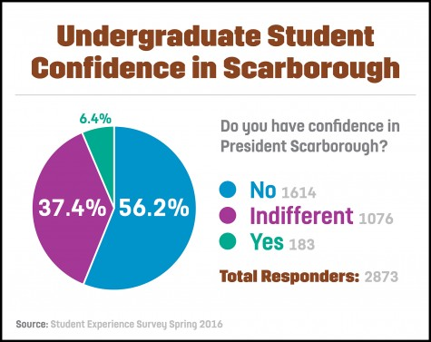 Survey captures student opinion of UA leadership