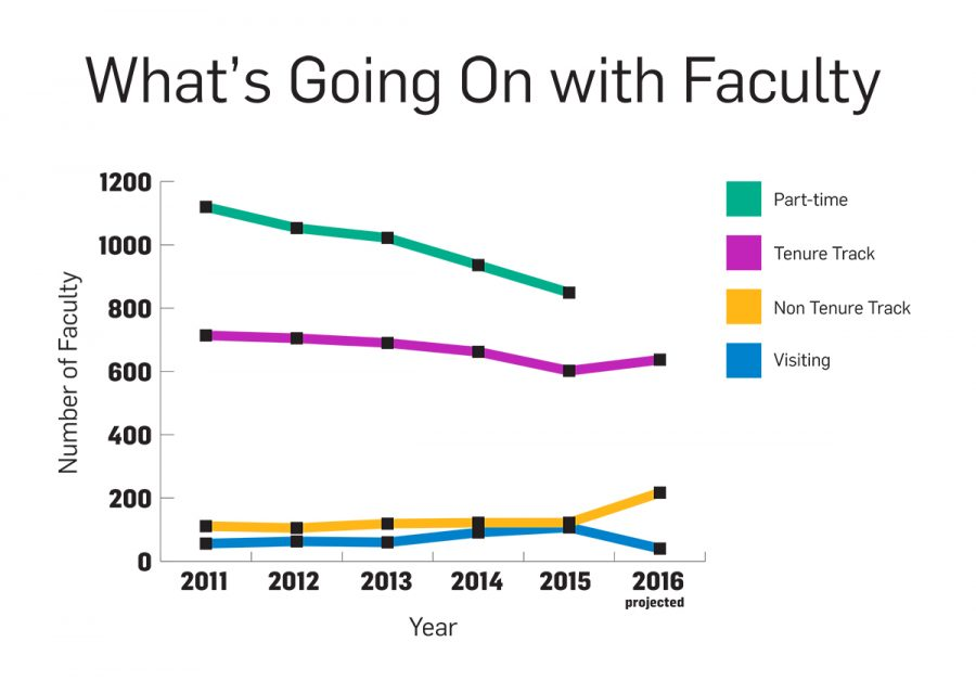 In 2011, the total number of faculty at UA was 2,001. Each year since, that number has declined to its 2015 total of 1,680. This trend, broken up into the four types of faculty at UA, is illustrated above. There is no projected figure for part-time faculty in 2016 because that statistic is dependent on enrollment, which is not yet known.