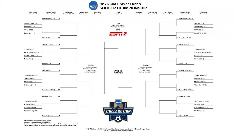 No. 4 Louisville gets bye in NCAA men's soccer tournament