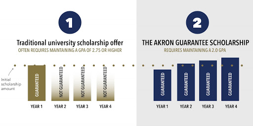 Wilson instituted a similarly successful scholarship program as dean of the Akron law school.